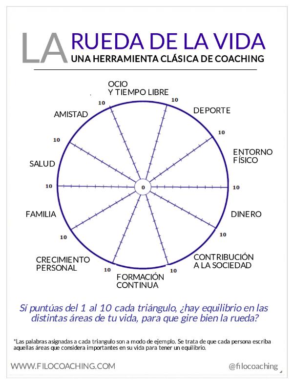 ruleta de la vida coaching