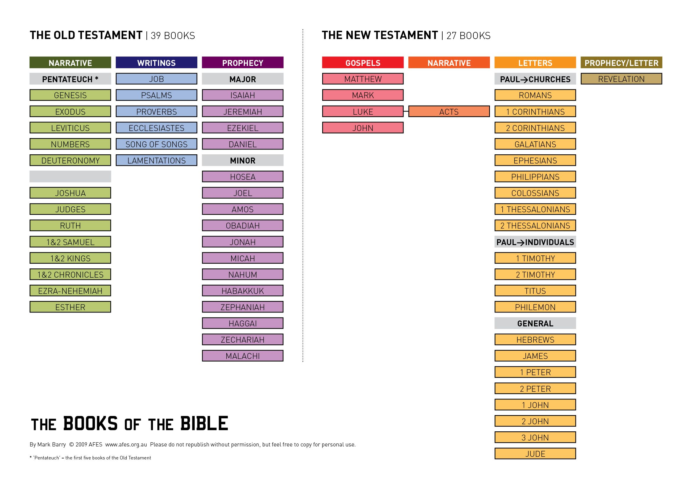 Visual List Of The Books Of The Bible