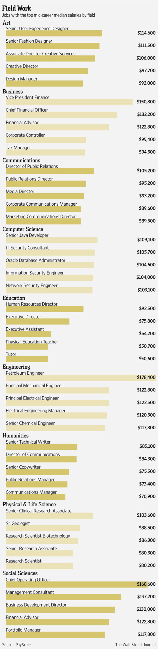 How College Major, Field and Job Affect Annual Pay