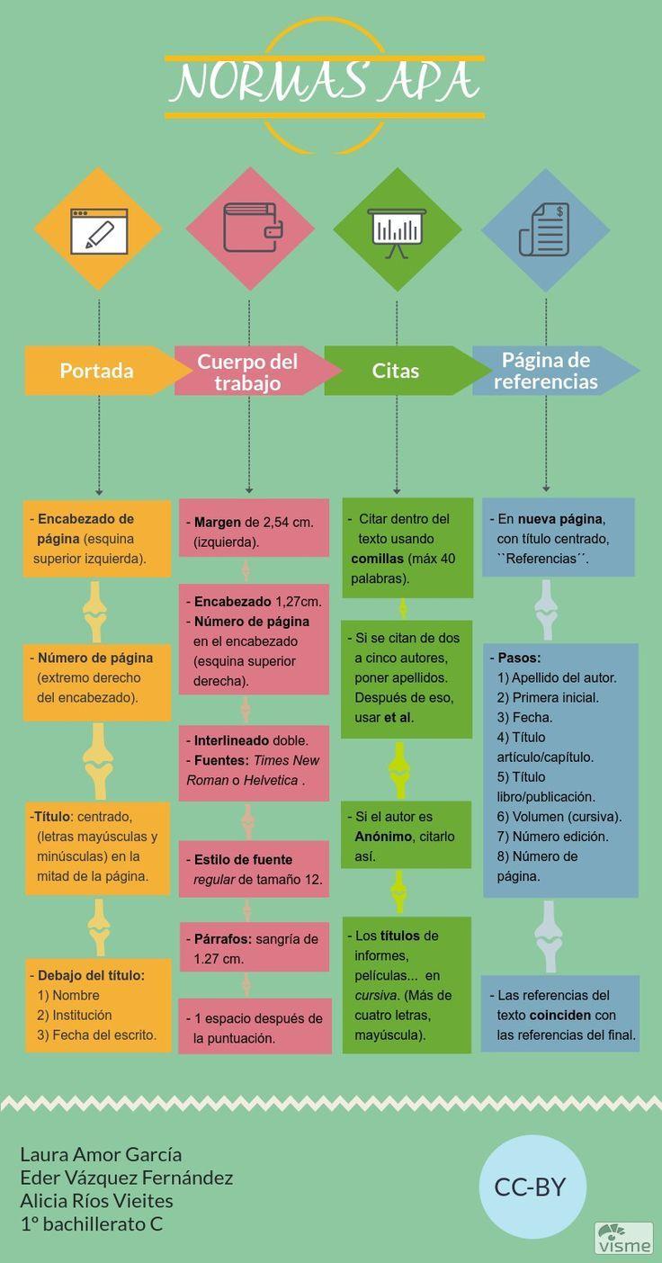 Cómo Citar en APA - Explicado Paso a Paso | Normas apa, Estudios y ...