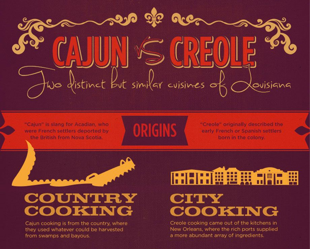 louisiana cooking cajun or creole when it comes to cuisine you can think a food logoslouisiana