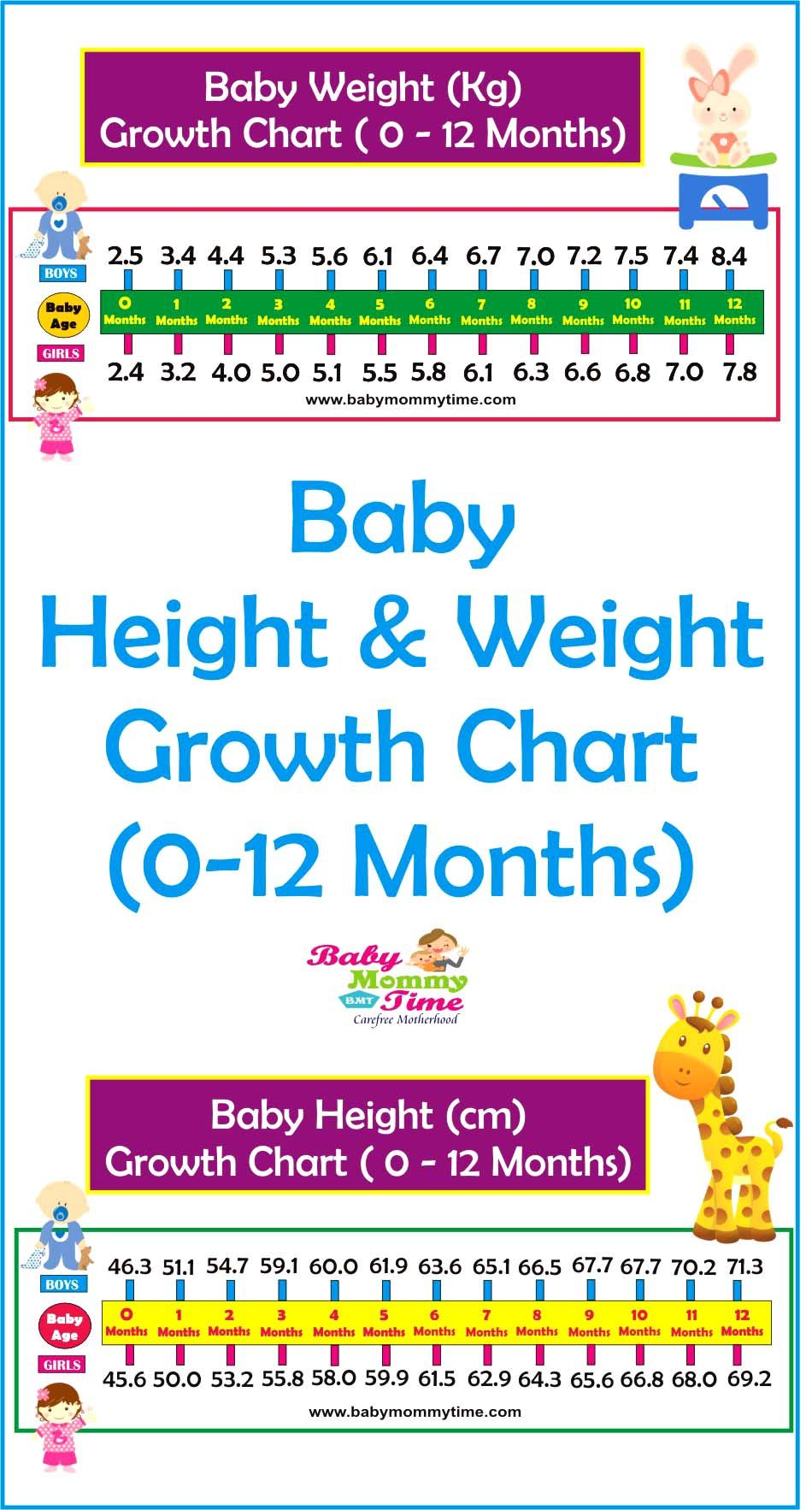 Baby Growth Chart Of Height Weight Find Simple Easy Way To