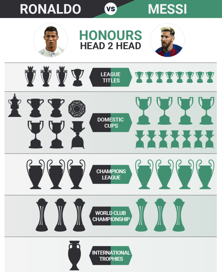 Cristiano Ronaldo Beats Lionel Messi By 800 In Terms Of Value For Their Brands
