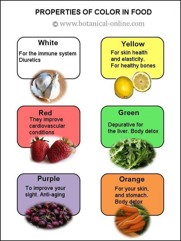 color of foods | TABLE OF THE MAIN COLOR FOOD BENEFITS | Living Well ...