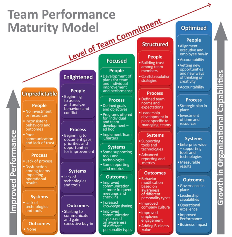 High Performance Teams Maturity Model Shared Goal