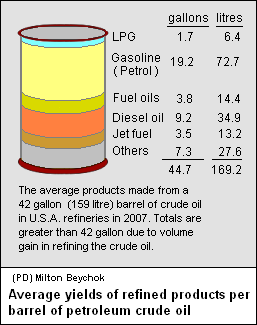 Average yields of refined products per barrel of petroleum