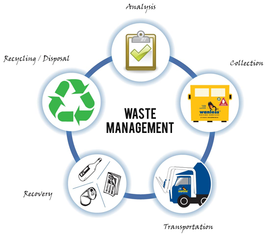 Smart Waste Management System using IOT. The Indian government is actively  supporti… | Waste management system, Waste management recycling, Waste  management company