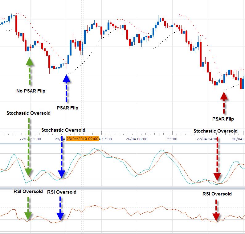Forex indicators explained курс доллара к швейцарскому франку в швейцарии