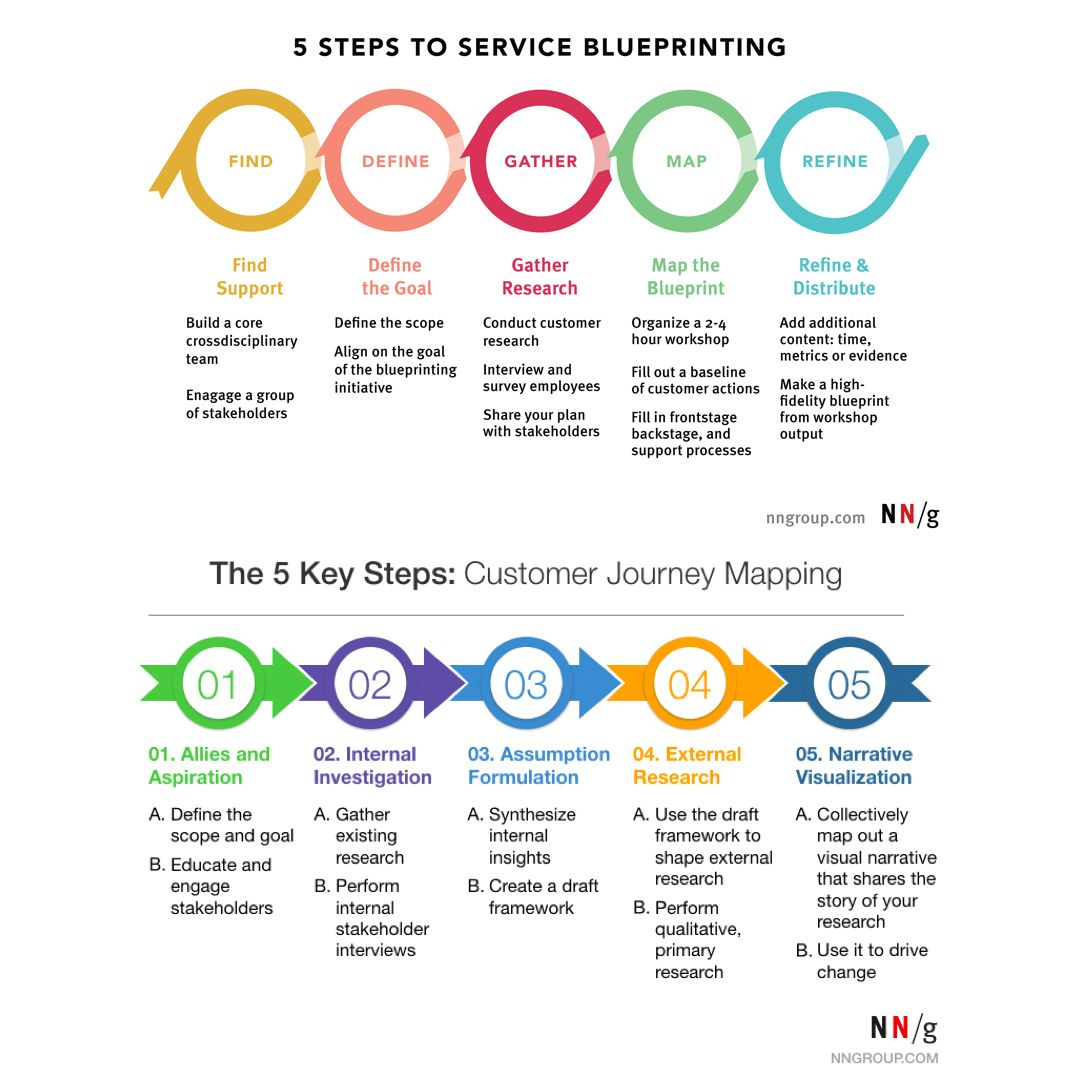 Irving Rivera on Twitter Service blueprint, Customer