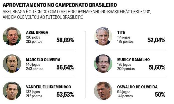 'Desempregado', Abel revela mágoa com Cristóvão e Flu e decepção com o Inter - Jornal O Globo