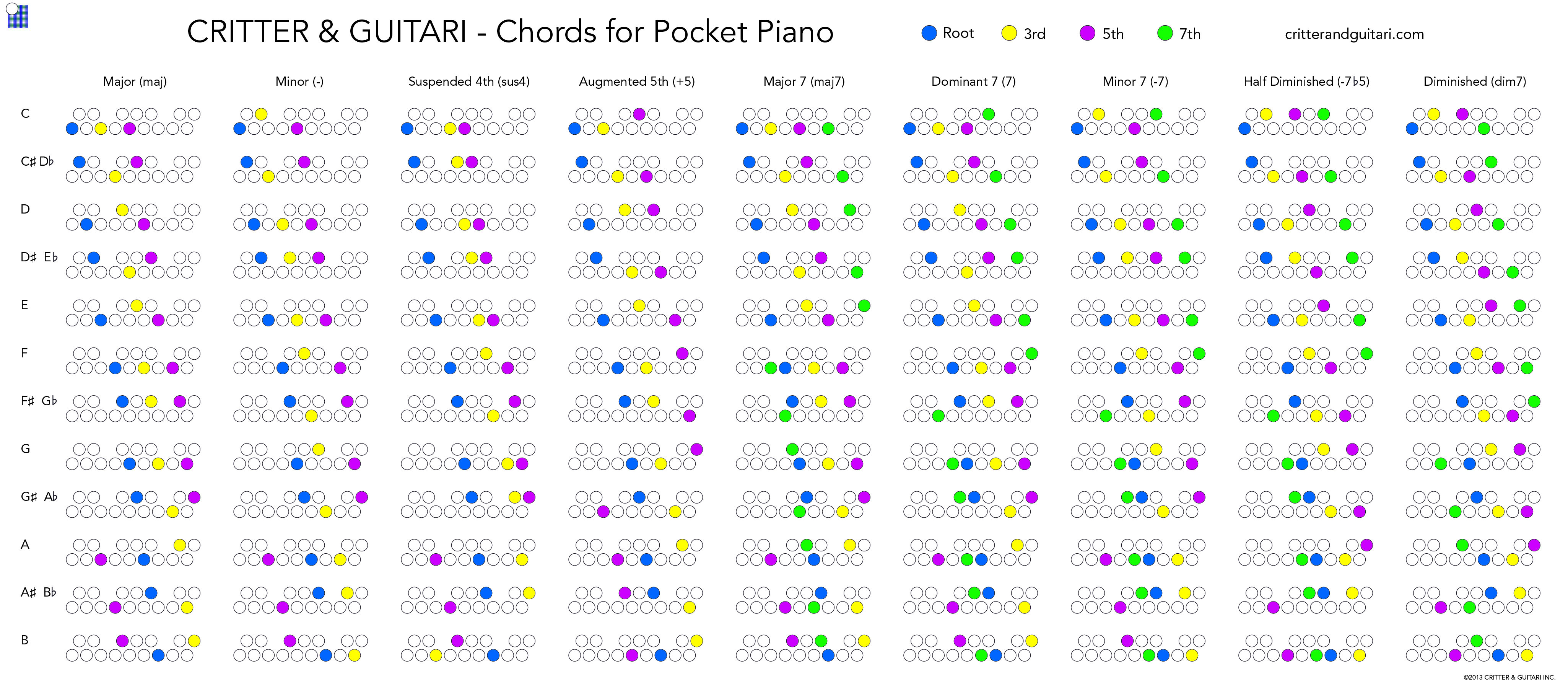 Critter guitari chords for pocket piano music pinterest critter guitari chords for pocket piano hexwebz Choice Image