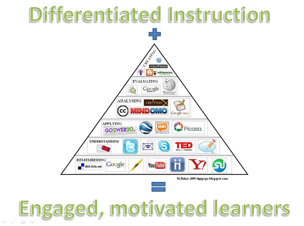 Click on the image to see a Flip Book on Differentiated ...