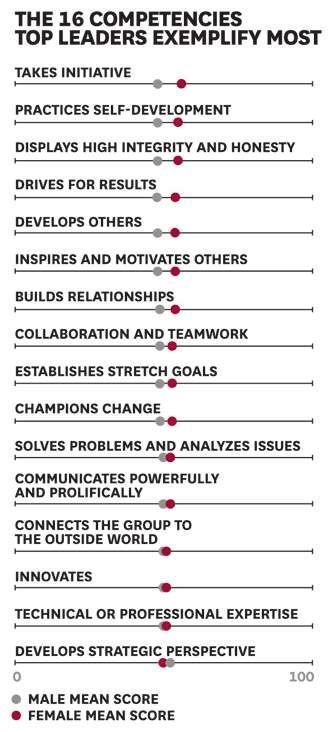 Reasons we need women leaders (Always articulate your strategic - preparing meeting agenda