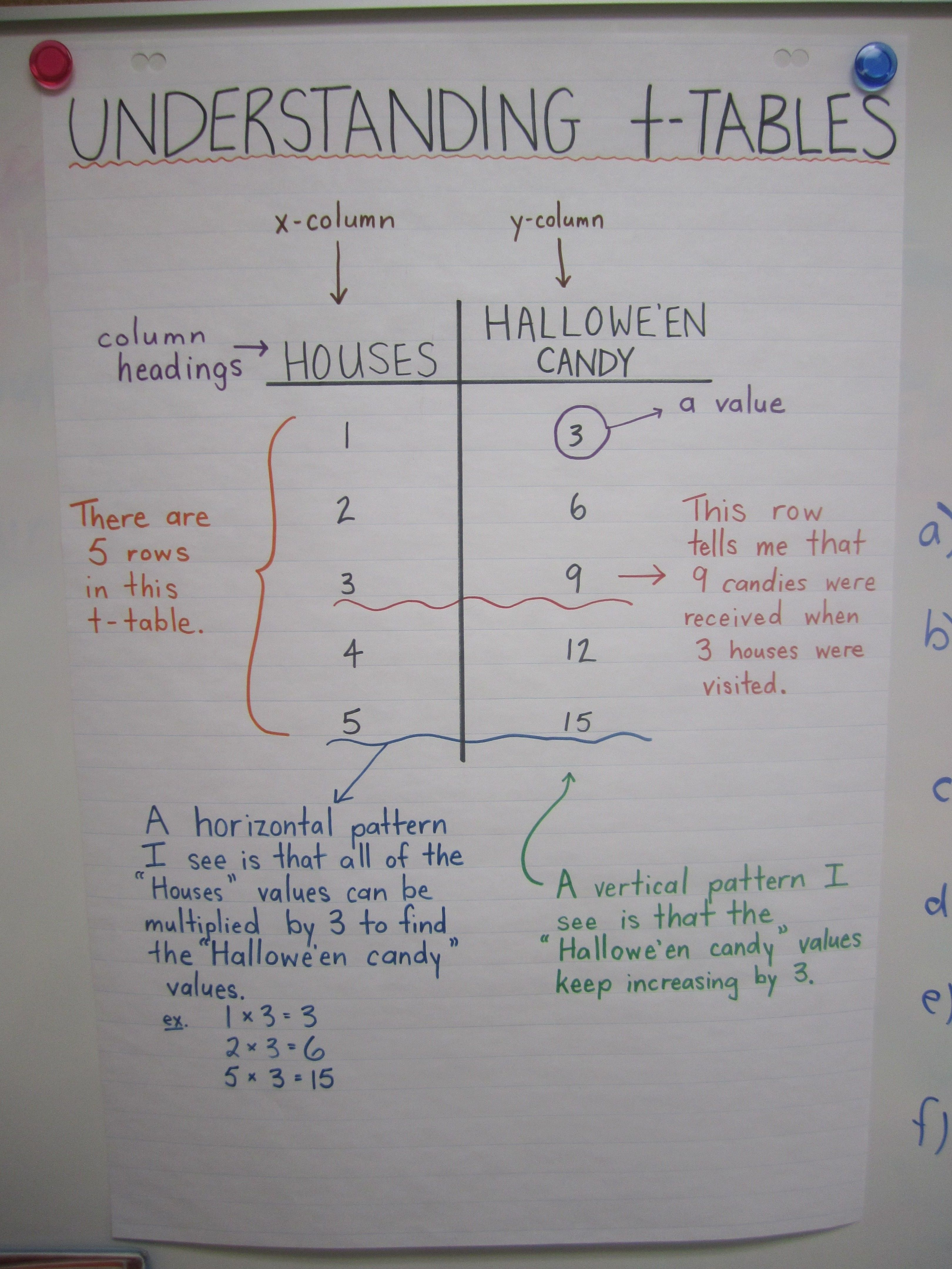 Understanding T Tables T Charts Anchor Chart