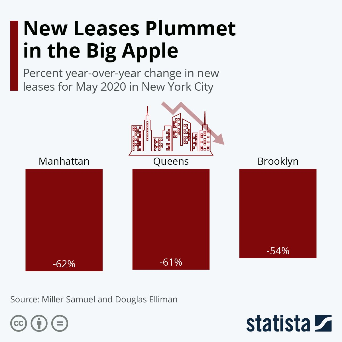 Infographic New Leases Plummet In The Big Apple Big Apple Lease Infographic