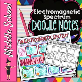 Electromagnetic Spectrum Doodle Notes Science Doodle Notes