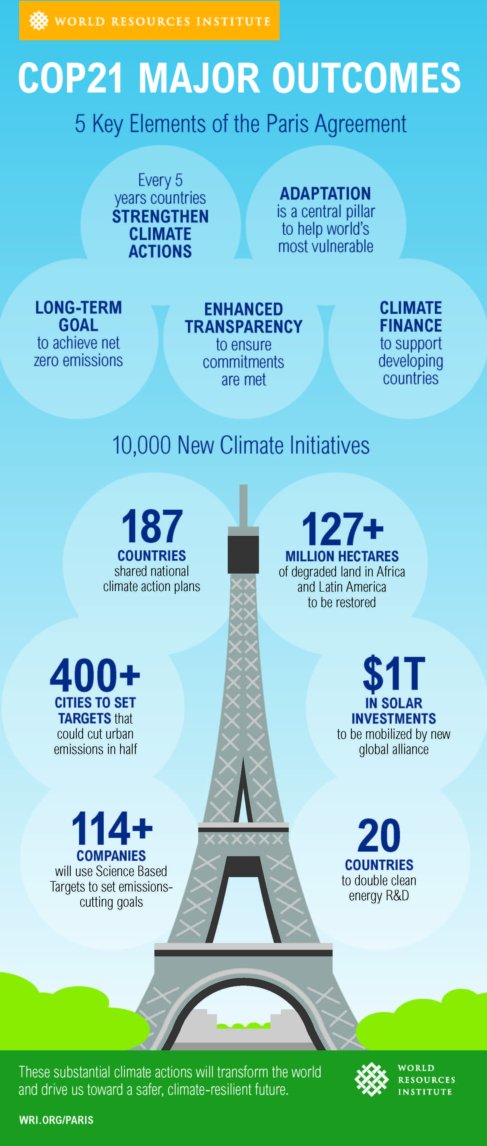 The Paris Agreement Turning Point For A Climate S World
