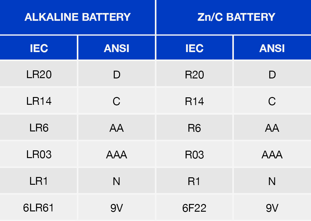 What Does Lr03 Aaa On My Battery Package Mean Panasonic Batteries Battery Aaa Informative