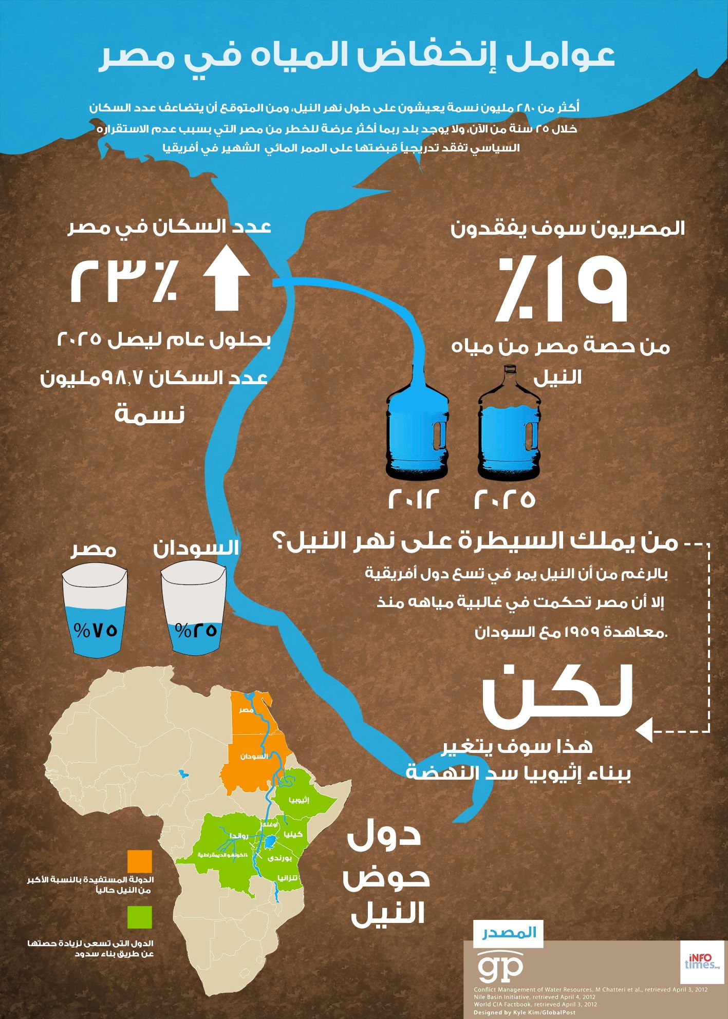 مخططات المعلومات إنفوجرافيكس بدأت تأخذ دورها في إنشاء محتوى عربي أصيل من مخططات المعلومات بدءا بالمعلومات المأخ Infographic Islamic Quotes Allah Wallpaper