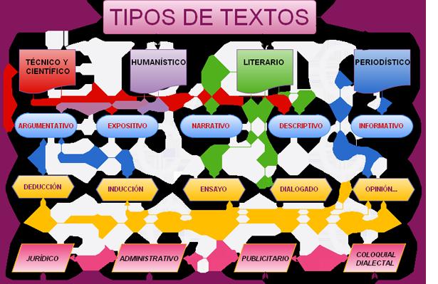 Tipologías Textuales Tipos De Texto Comprension Lectora Para Secundaria Planes De Lecciones De Español