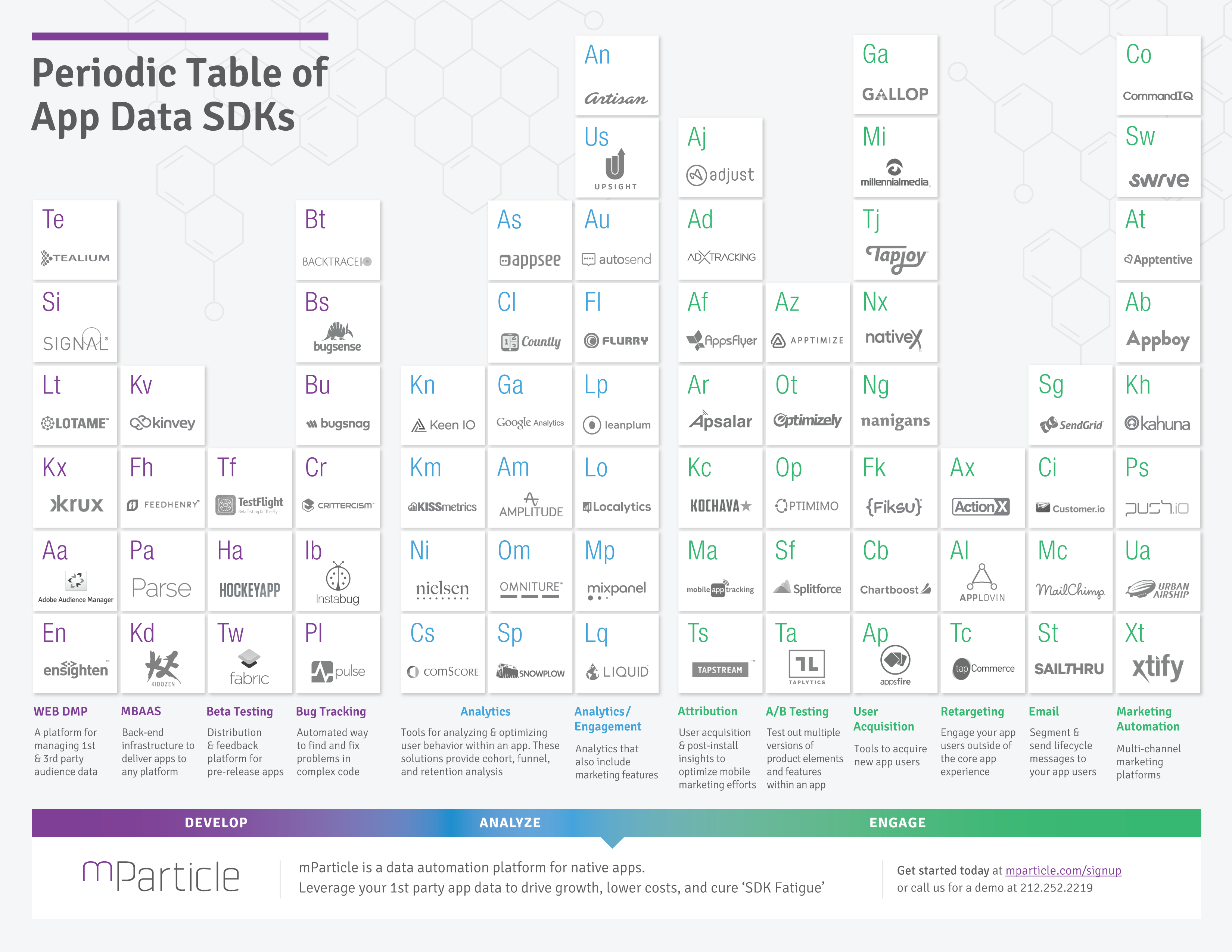 Periodic table of app data sdks mobile marketing pinterest periodic table of app data sdks gamestrikefo Images