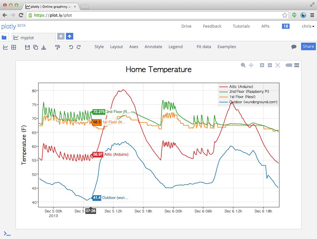 Plotly Arduino Library | Hardware Hacking | Arduino, Chart