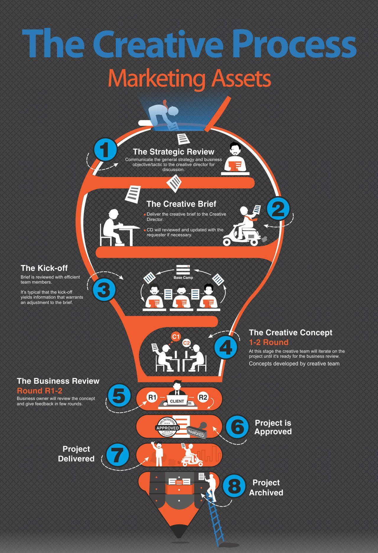 infographic | infographic | process infographic, infographic, design