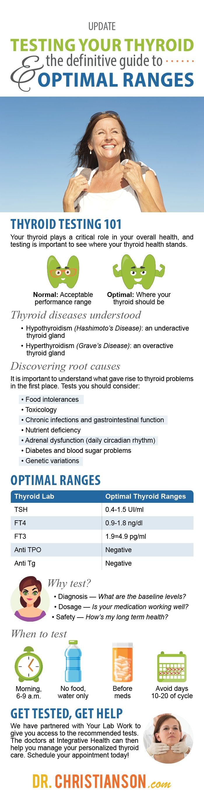 Testing Your Thyroid The Definitive Guide To Optimal Manual Guide