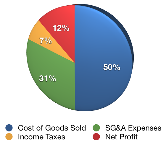 What Is The Net Profit Margin Net Profit Cost Of Goods Sold