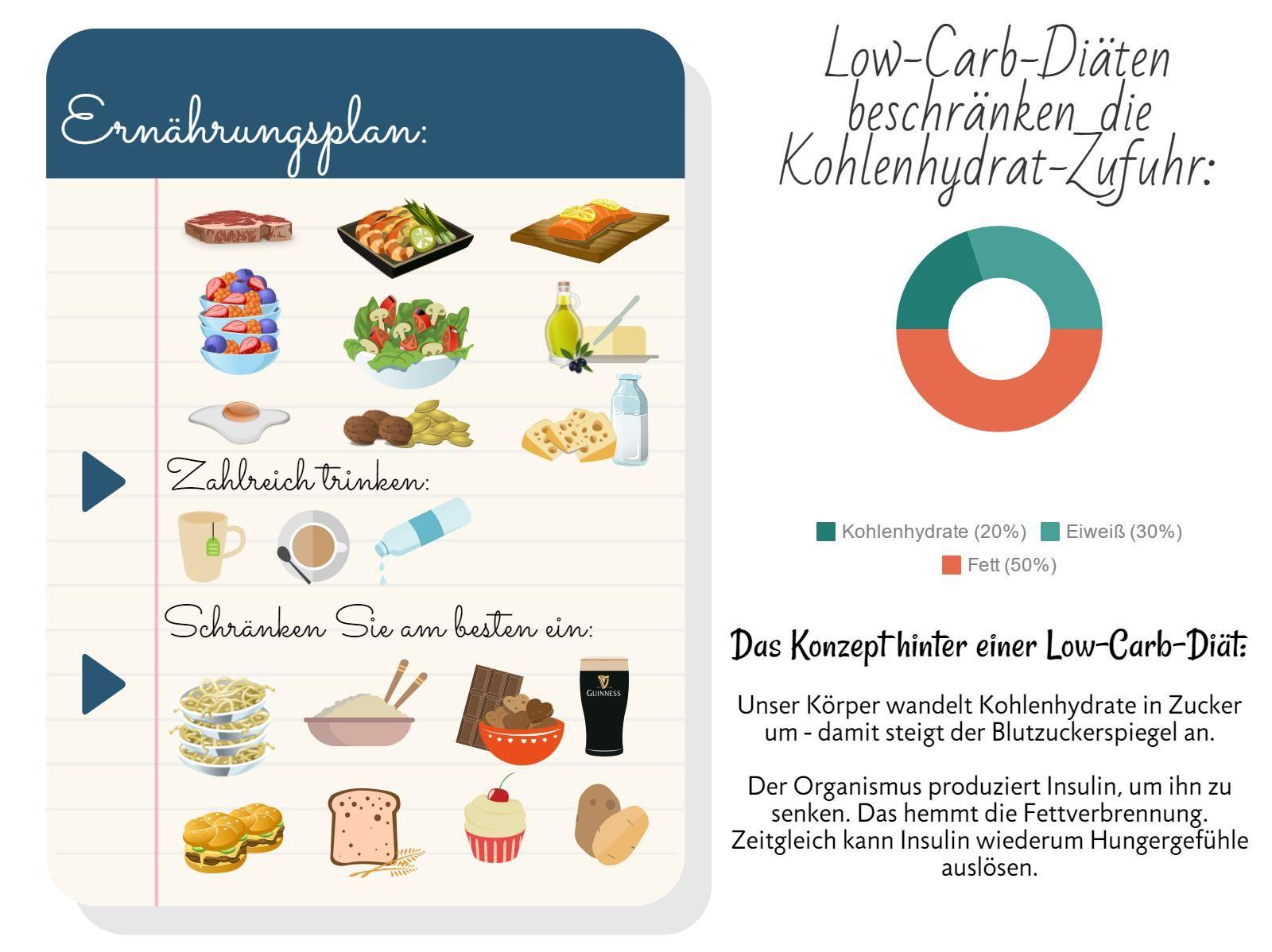 Wichtiges über die Low-Carb-Diät.