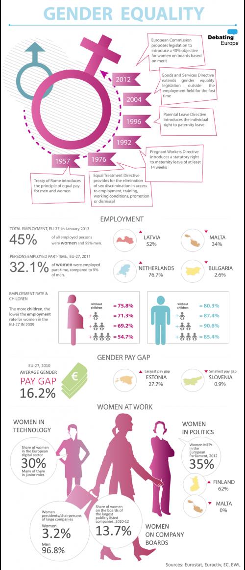 002 Debating Europe Gender Equality Infographic Gender