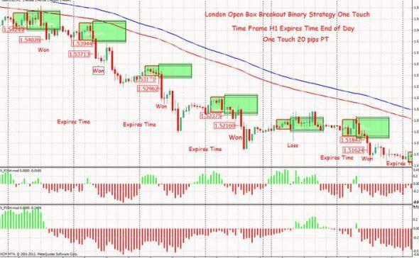 Best Mt4 Market Session Indicator