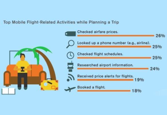 Onderzoek: helft reizigers haalt inspiratie voor vakantie uit sociale media - Nieuws - Customer Talk - Alles over crm, klantstrategie, digital marketing, social business, e-commerce, customer experience en meer