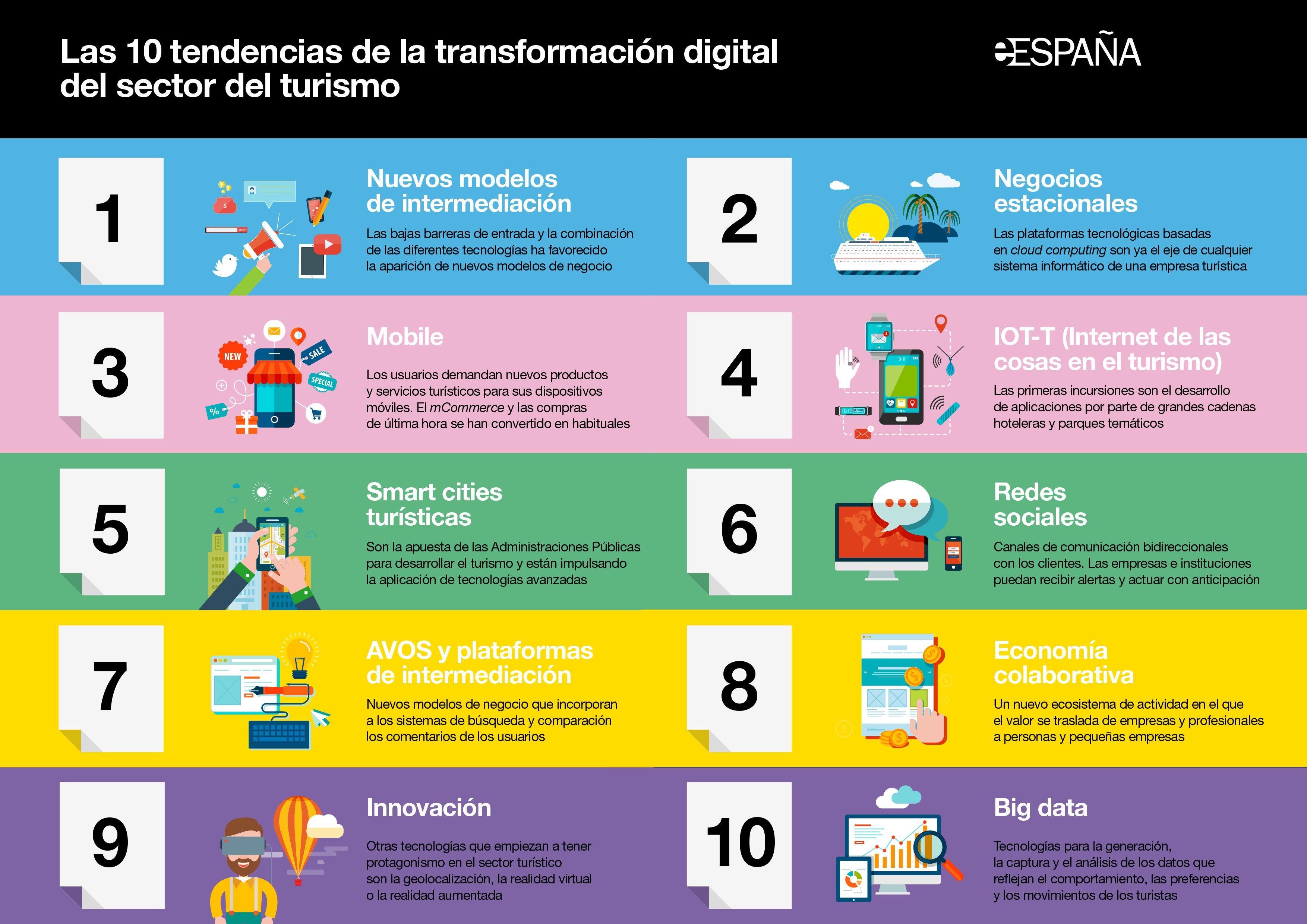 Infografía: Tendencias de la transformación digital en turismo