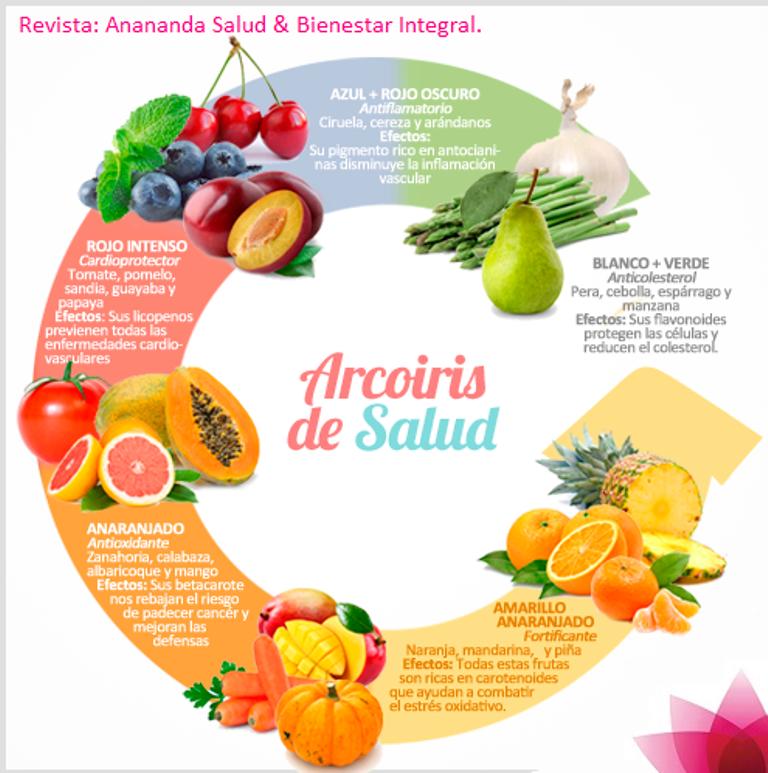 Arcoíris De Salud Te Para Bajar De Peso Frutas Y Verduras Salud Y Nutricion