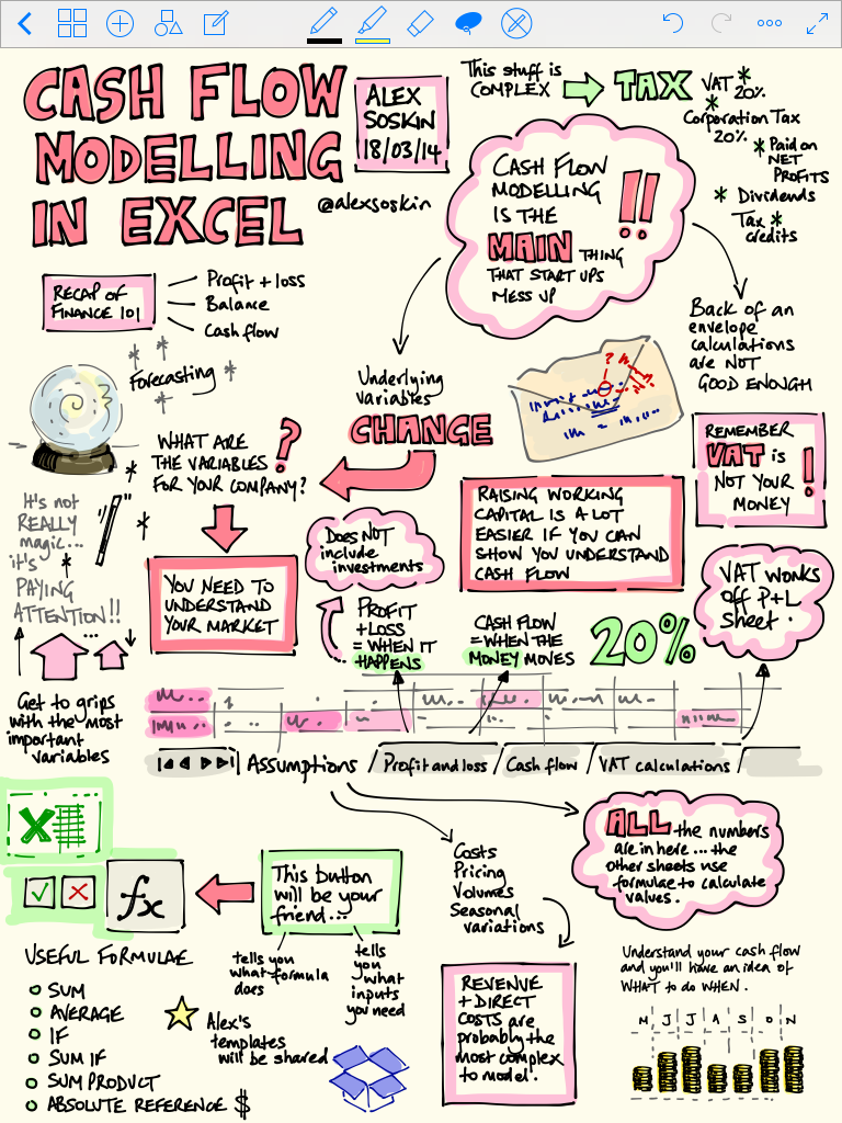 cash flow modelling in excel sketchnotes from the accelerator
