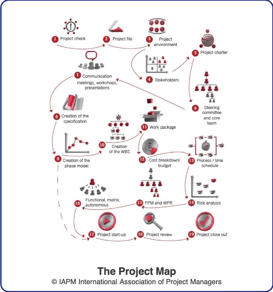 Project Integration Management Your Guide To The Pm Glue Stakeholder Management Agile Project Management Planning Maps