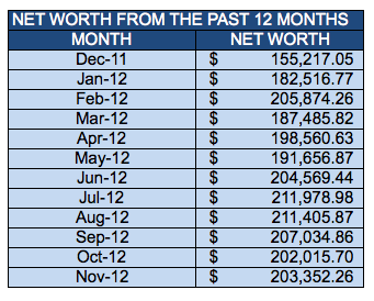 November-2012-Budget-Roundup-Net-Worth-from-Past-12-Months