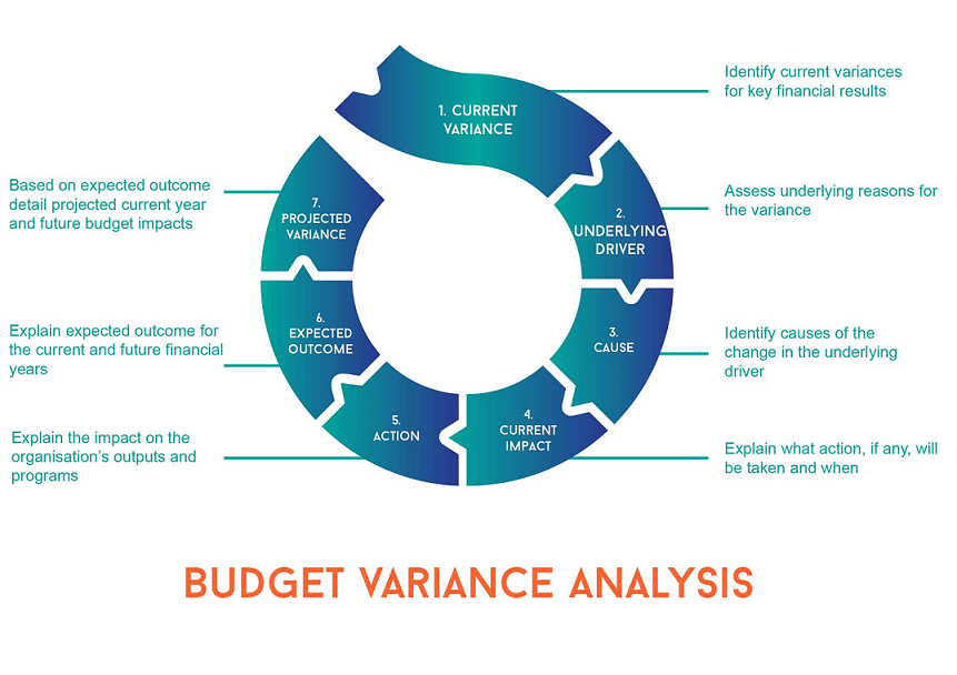 Variance Analysis In Excel Projecttactics Project Management
