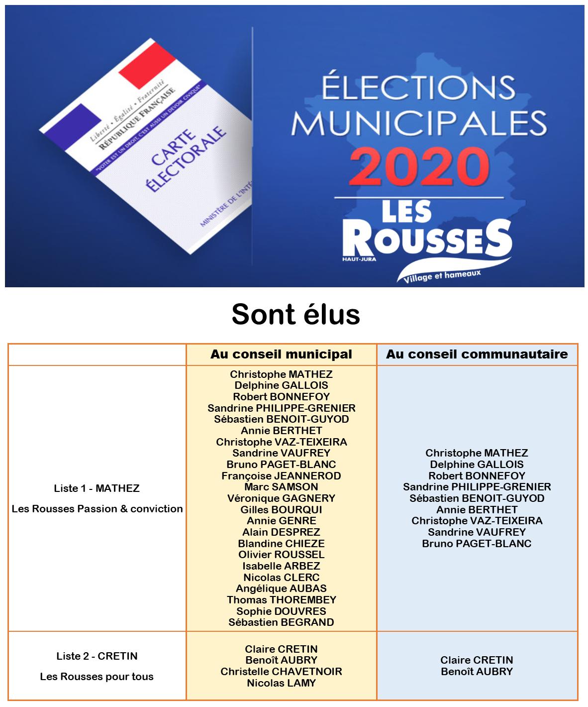 municipales2020 Résultats aux Rousses en 2020 Conseil