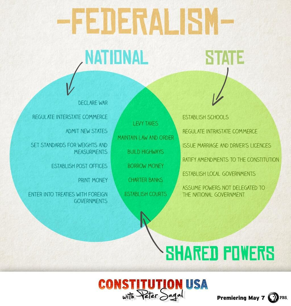 Federalism Venn Diagram With Images Teaching Government