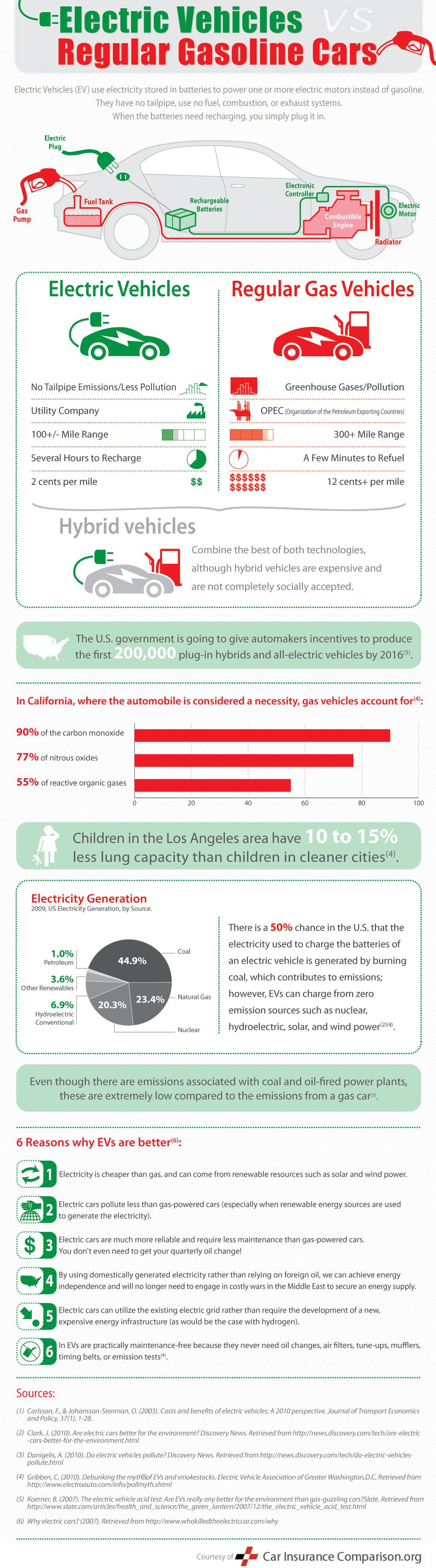 Electric Cars Vs Gas Infographic