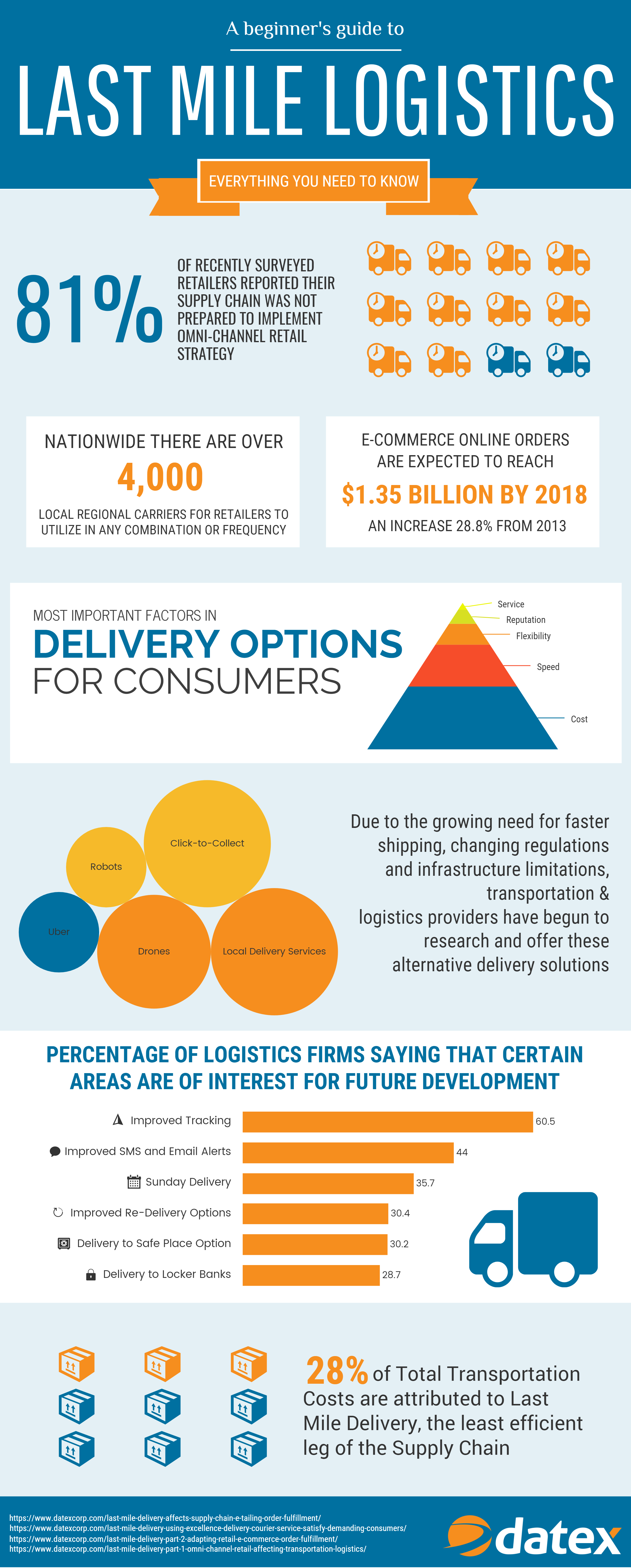 Last Mile Delivery Basics | Supply Chain Software Solutions