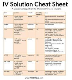 Iv solution cheat sheet also common solutions and tonicity nursing pinterest school rh