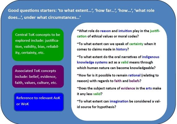 Knowledge Questions This Or That Questions Essay Outline Knowledge