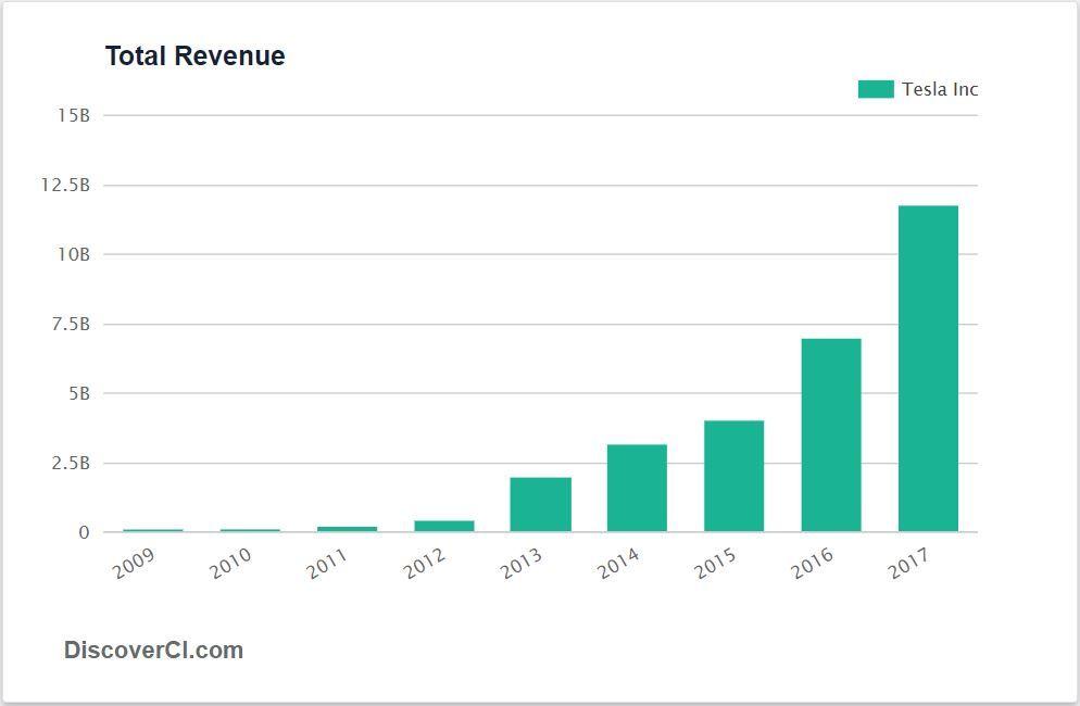 Tesla Tsla Revenue History Stock Analysis Tesla Data Visualization