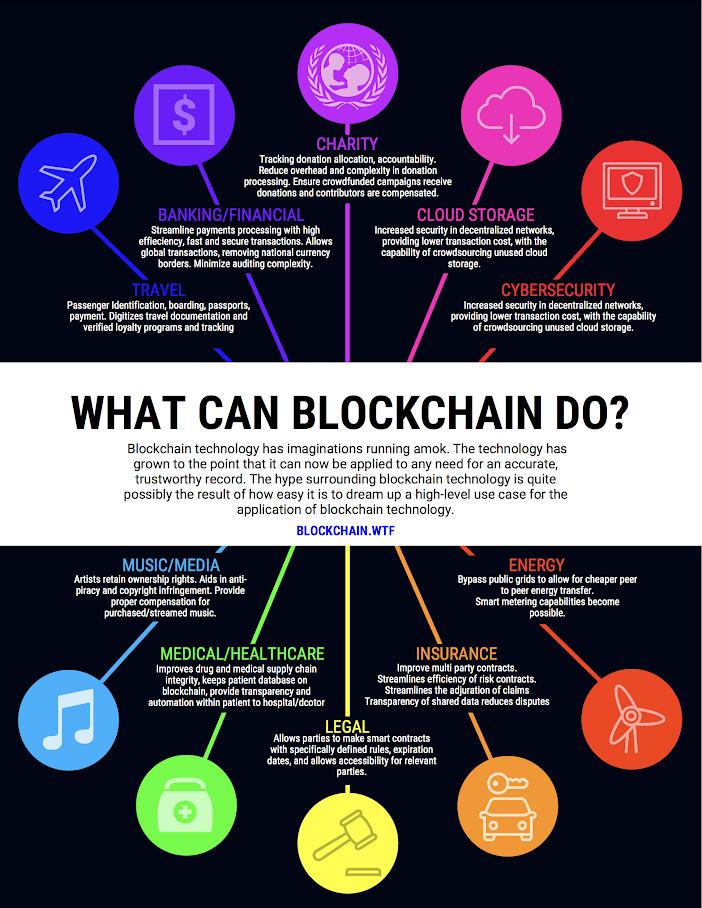 Pin By Riko Setiawan On Blockchain Blockchain Blockchain Cryptocurrency Blockchain Technology