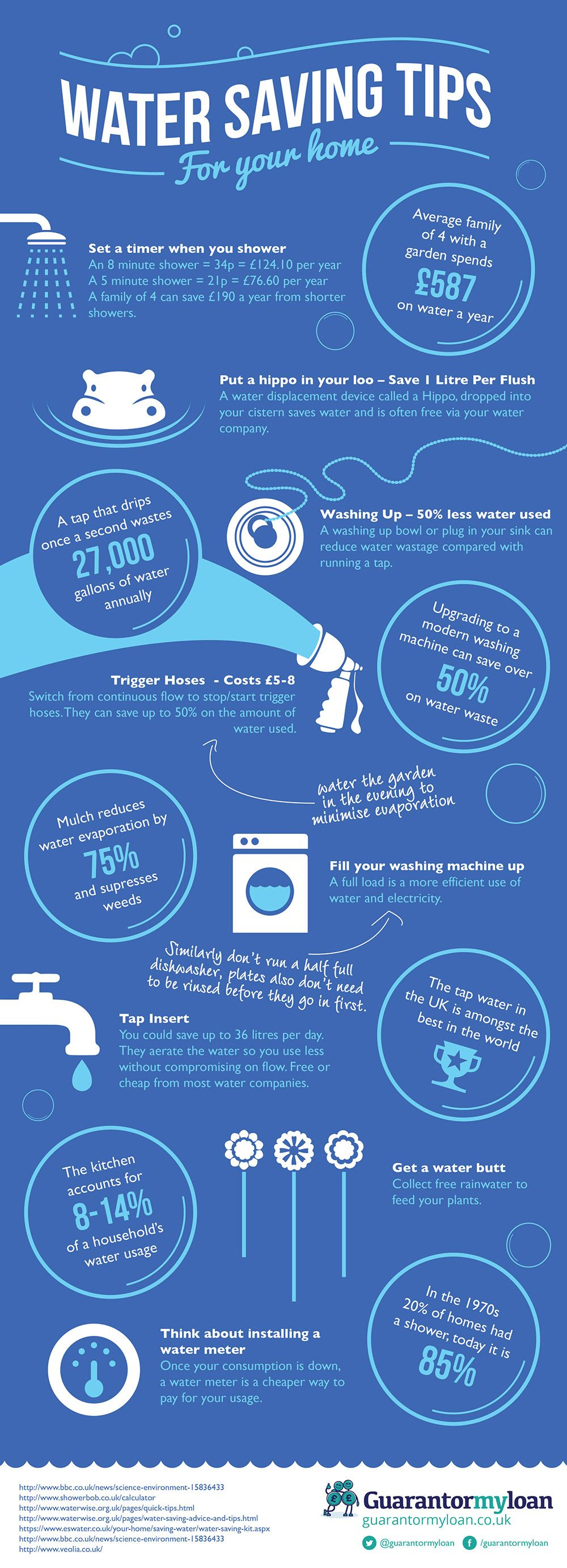 Water saving tips for the home nfographic visualistan for How to save water in your house