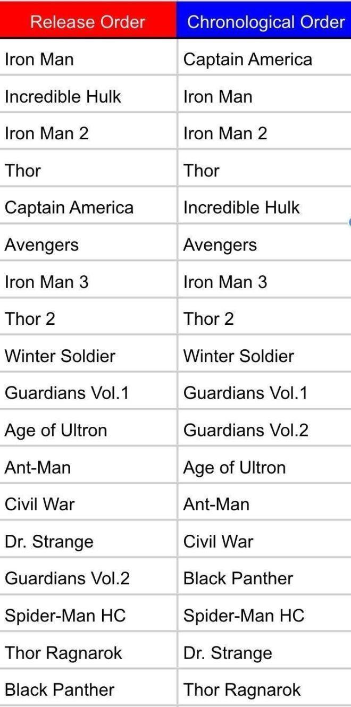 Resultado De Imagem Para Filmes Marvel Em Ordem Image Marvel Movies Order Result Marvel Movies In Order Marvel Movies Marvel Films