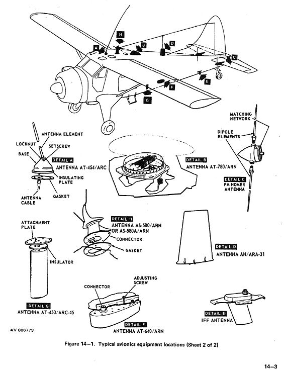 Military Dipole Antenna Illustration C Us Army